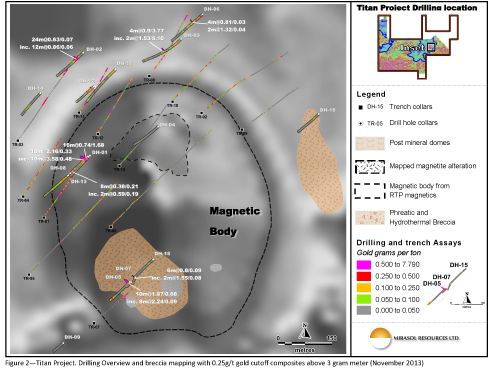 Figure 2 – Titan Project. Drilling Overview and breccia mapping with 0.25g/t gold cutoff compolites about 3 gram meter (November 2013)