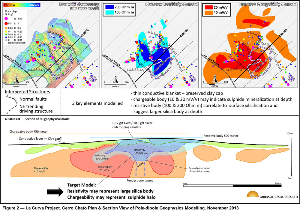 Figure 2 – La Curva Project. Cerro Chato Plan & Section View of Pole-dipole Geophysics Modelling. November 2013