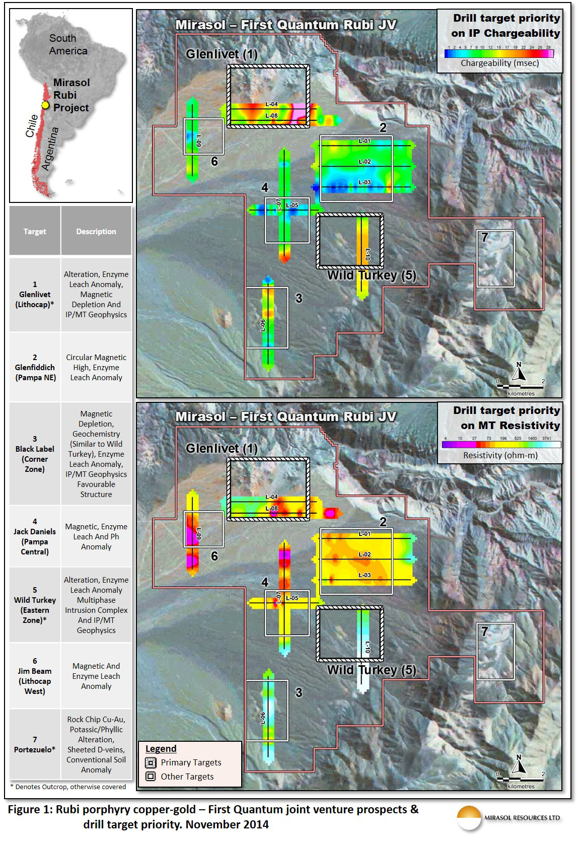 Figure 1: Rubi porphyry copper-gold - First Quantum Joint venture Prospects & drill target priority. November 2014
