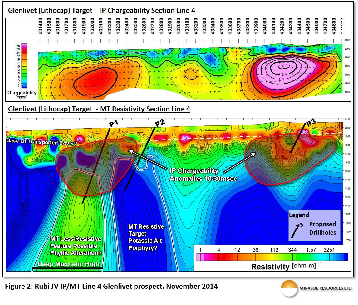 Figure 2: Rubi JV IP/MT Line 4 Glenlivet Prospect. November 2014