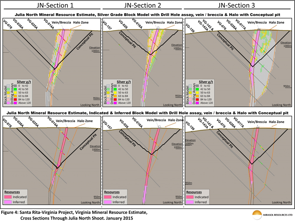 Figure 4: Santa Rita-Virginia Project, Virginia Mineral Resource Estimate, Cross Sections Through Julia North Shoot. January 2015