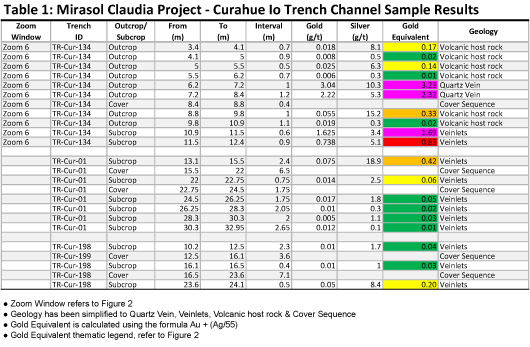 Table 1: Mirasol Claudia Project – Curahue lo Trench Channel Sample Results