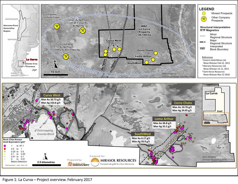Figure 1: La Curva – Project overview. February 2017