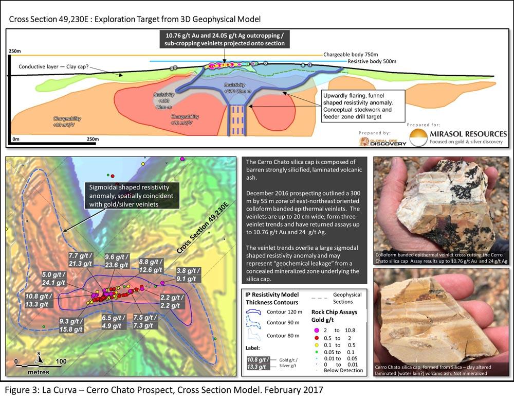 Figure 3: La Curva – Cerro Chato Prospect, Cross Section Model. February 2017