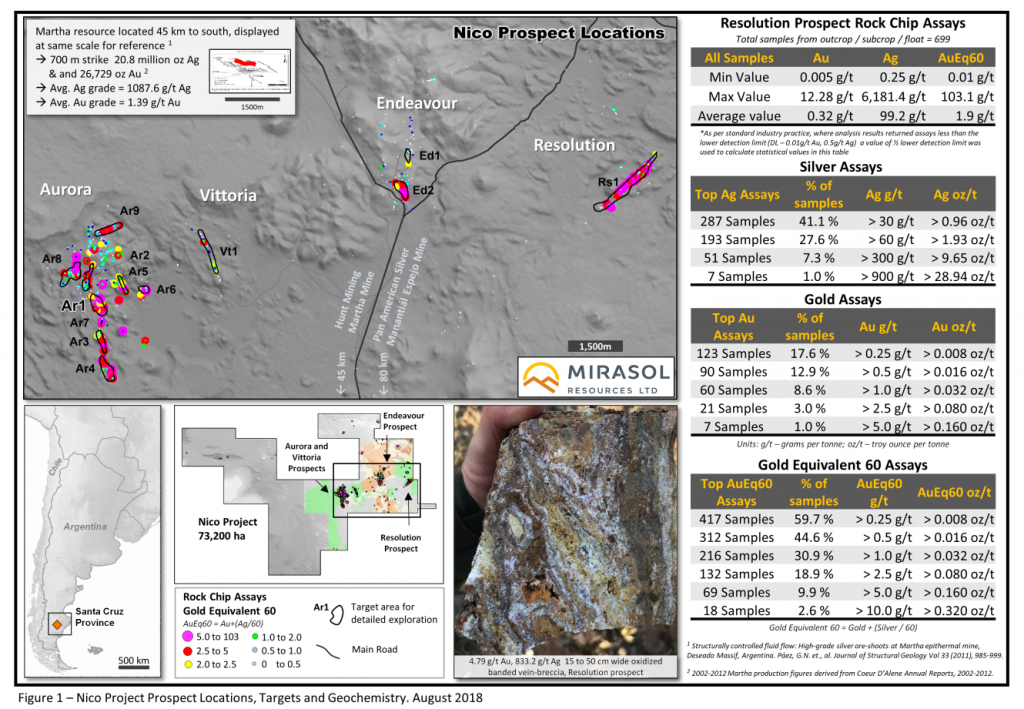 Figure 1 – Nico Project Prospect Locations, Targets and Geochemistry. August 2018