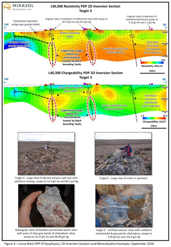 Figure 4 – Curva West PDP-IP Geophysics, 2D Inversion Sections and Mineralisation Examples. September 2018