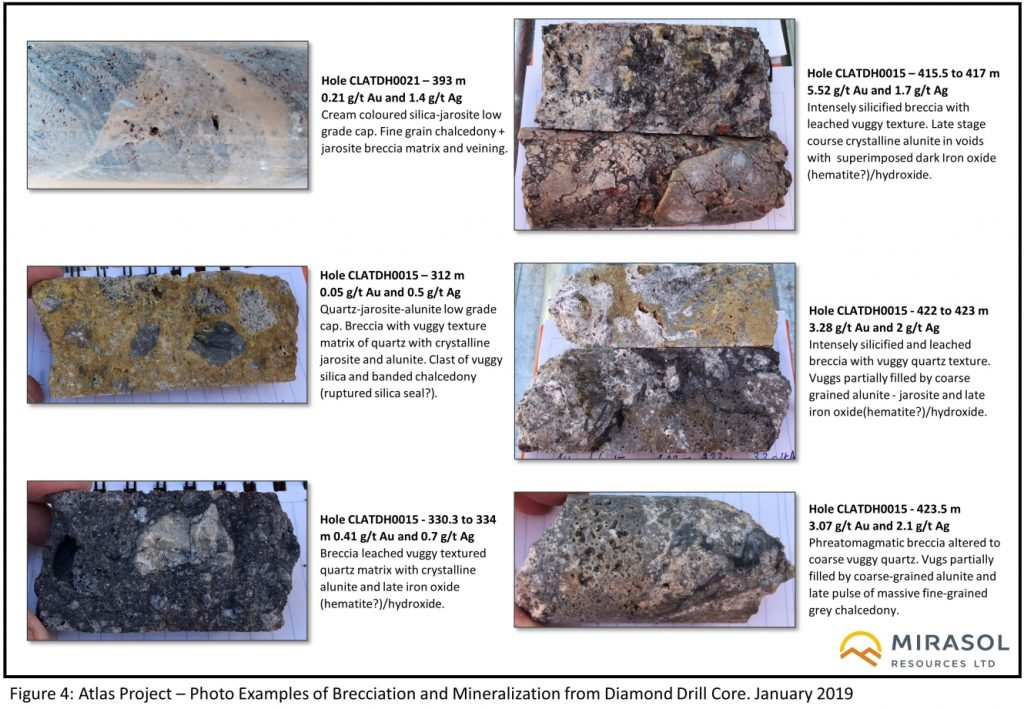 Figure 4: Atlas Project – Photo Examples of Brecciation and Mineralization from Diamond Drill Core. January 2019